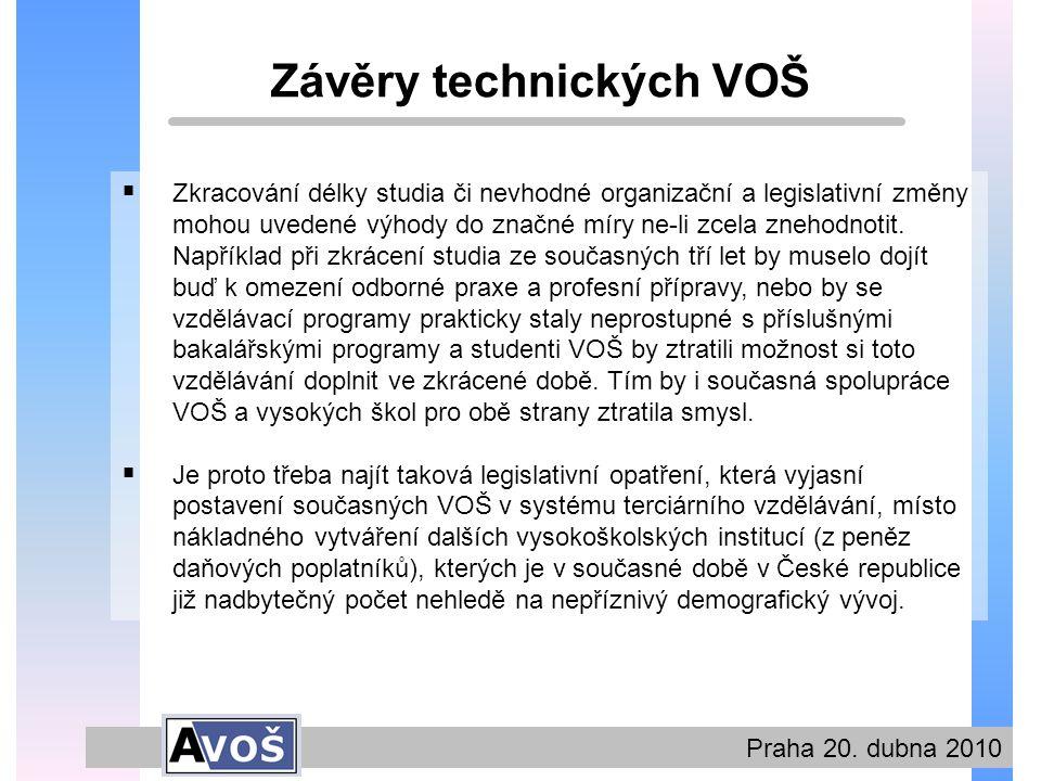 Praha 20.dubna 2010 Děkuji Vám za pozornost.