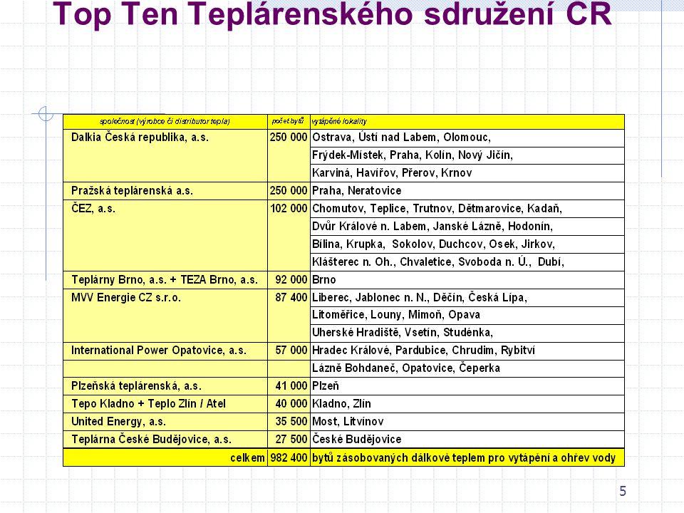 5 Top Ten Teplárenského sdružení ČR