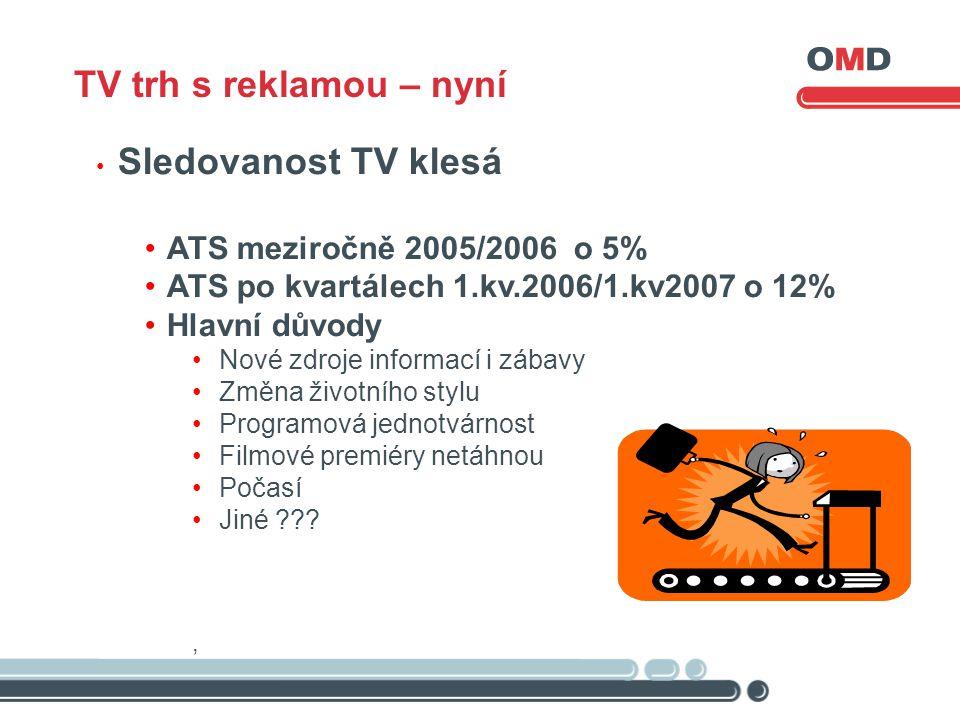 Sledovanost TV klesá ATS meziročně 2005/2006 o 5% ATS po kvartálech 1.kv.2006/1.kv2007 o 12% Hlavní důvody Nové zdroje informací i zábavy Změna životního stylu Programová jednotvárnost Filmové premiéry netáhnou Počasí Jiné ???, TV trh s reklamou – nyní