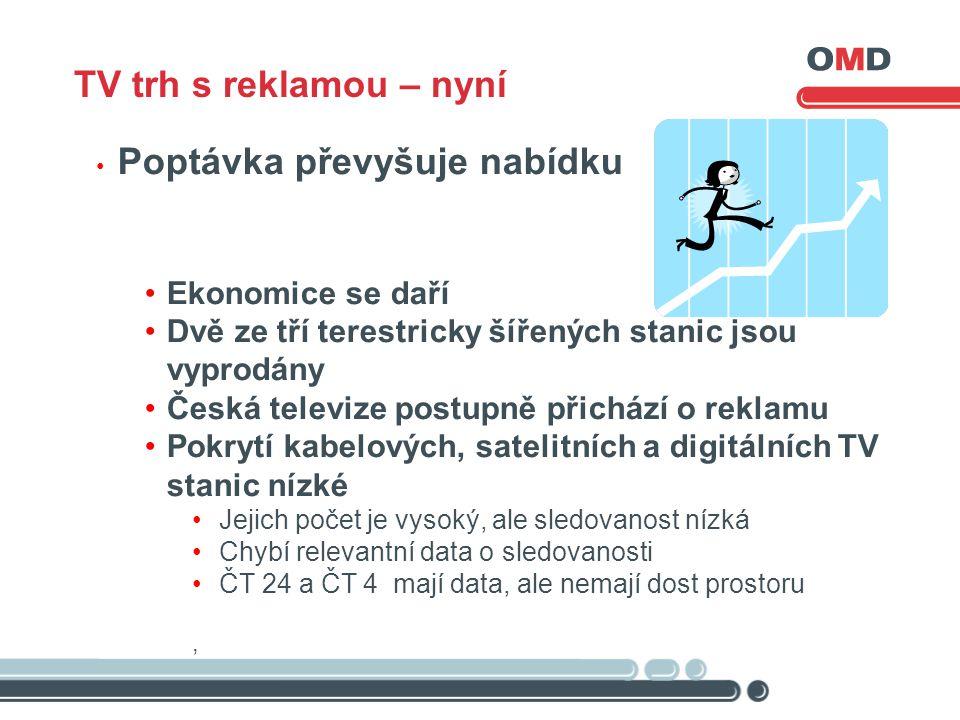 Poptávka převyšuje nabídku Ekonomice se daří Dvě ze tří terestricky šířených stanic jsou vyprodány Česká televize postupně přichází o reklamu Pokrytí kabelových, satelitních a digitálních TV stanic nízké Jejich počet je vysoký, ale sledovanost nízká Chybí relevantní data o sledovanosti ČT 24 a ČT 4 mají data, ale nemají dost prostoru, TV trh s reklamou – nyní