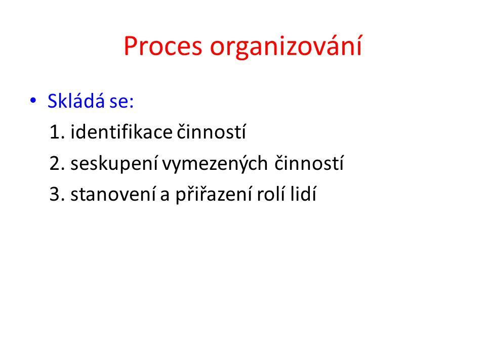 Proces organizování Skládá se: 1. identifikace činností 2.