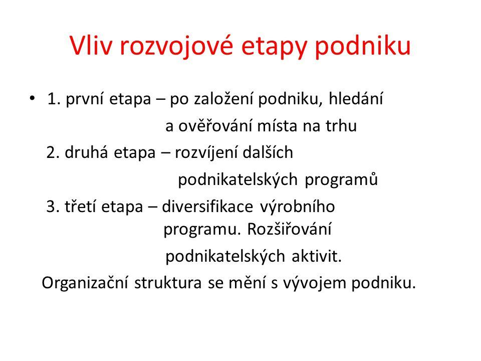 Vliv rozvojové etapy podniku 1.