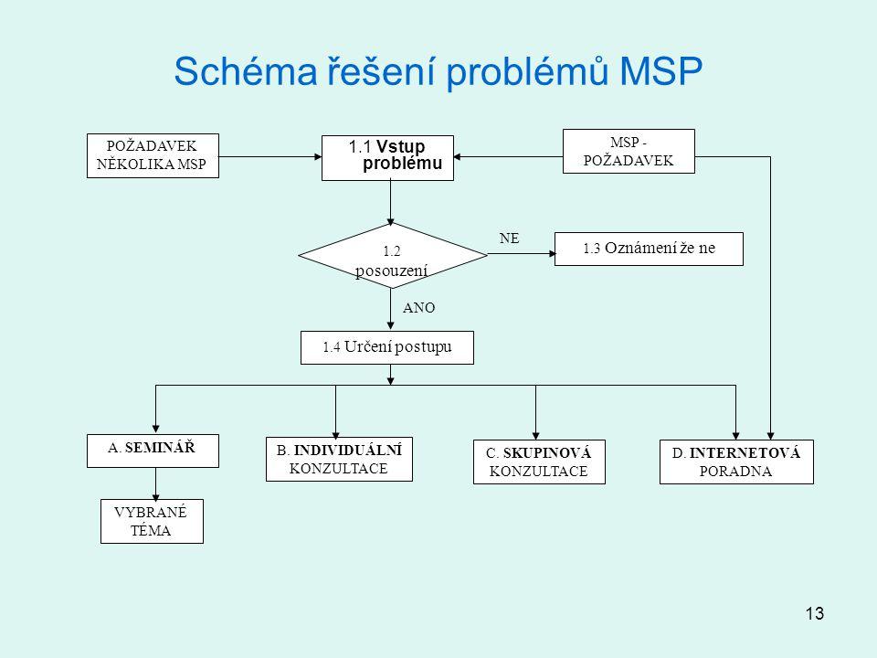 13 Schéma řešení problémů MSP 1.1 Vstup problému 1.2 posouzení 1.3 Oznámení že ne 1.4 Určení postupu A. SEMINÁŘ B. INDIVIDUÁLNÍ KONZULTACE C. SKUPINOV