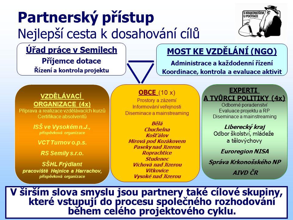 KLÍČOVÉ ASPEKTY Produkty jsou inovativní: přivedení vzdělávacích aktivit do regionu, zapojení obcí.