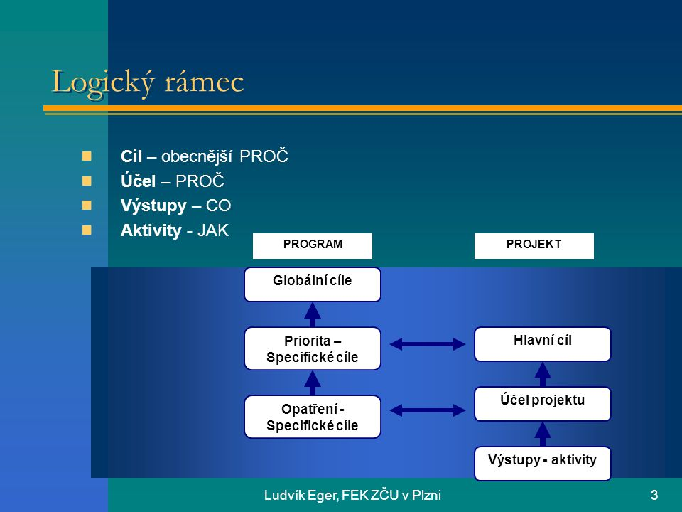 Ludvík Eger, FEK ZČU v Plzni4 Logický rámec Sloupec 1Sloupec 2Sloupec 4 objektivně ověřitelné ukazatelerizika/předpoklady Celkový cílměřený čím vedou ke splnění Účel /záměrměřený čím- předpokládající co vedou ke splnění Výstupyměřené čím- předpokládající co vedou ke splnění Aktivityprostředky (vstupy)- za předpokladu, že Předběžné podmínky Jestliže jsou splněny předběžné podmínky, lze zahájit realizaci aktivit projektu Členění logického rámce