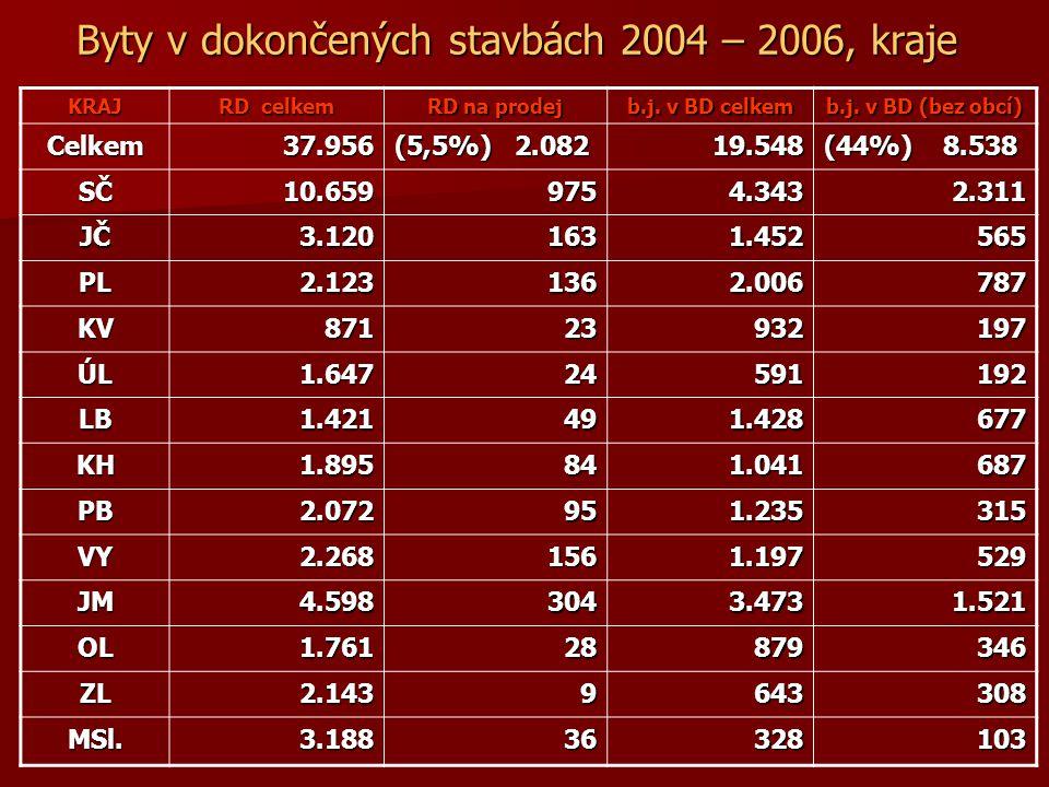 Byty v dokončených stavbách 2004 – 2006, kraje KRAJ RD celkem RD na prodej b.j.