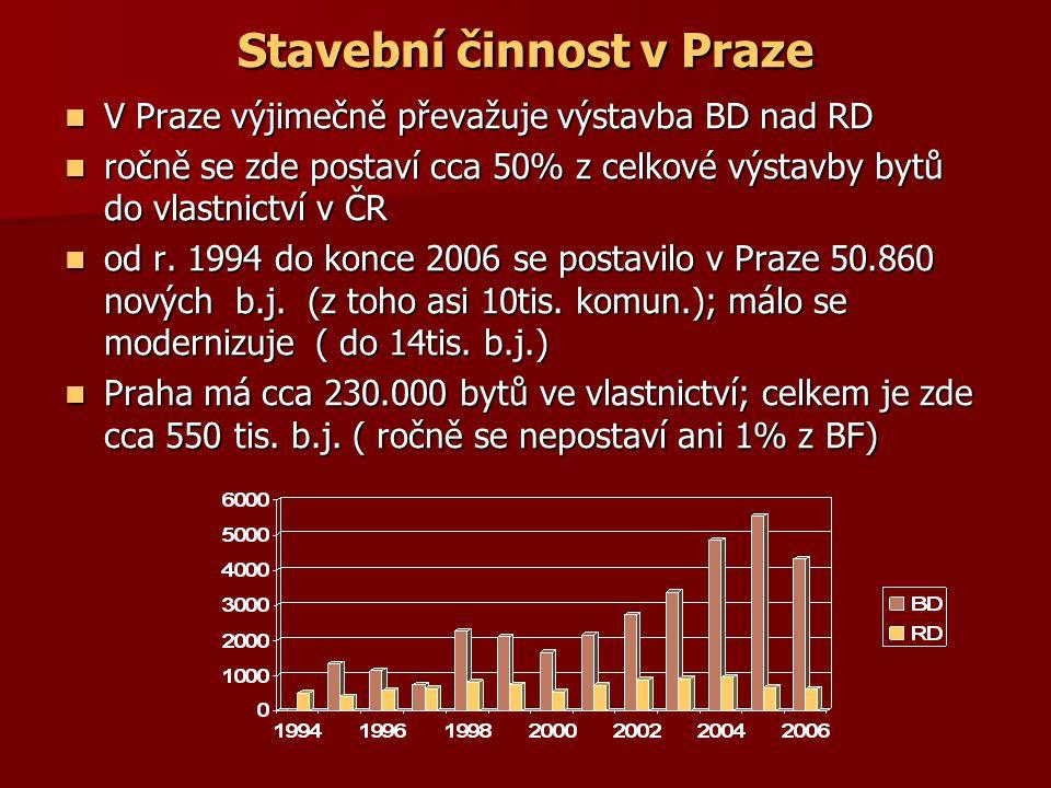 Výstavba ve vybraných městech 98-06 Nejvíce Pro zajímavost Praha41.948Hostivice1.381 Brno10.941Šp.