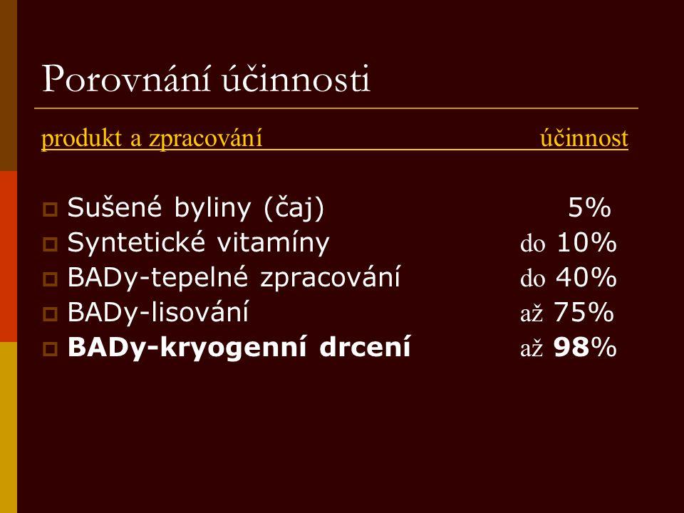 Porovnání účinnosti produkt a zpracování účinnost  Sušené byliny (čaj) 5%  Syntetické vitamíny do 10%  BADy-tepelné zpracování do 40%  BADy-lisová