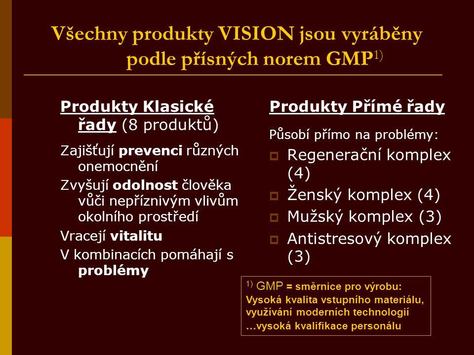 Všechny produkty VISION jsou vyráběny podle přísných norem GMP 1) Produkty Klasické řady (8 produktů) Zajišťují prevenci různých onemocnění Zvyšují od