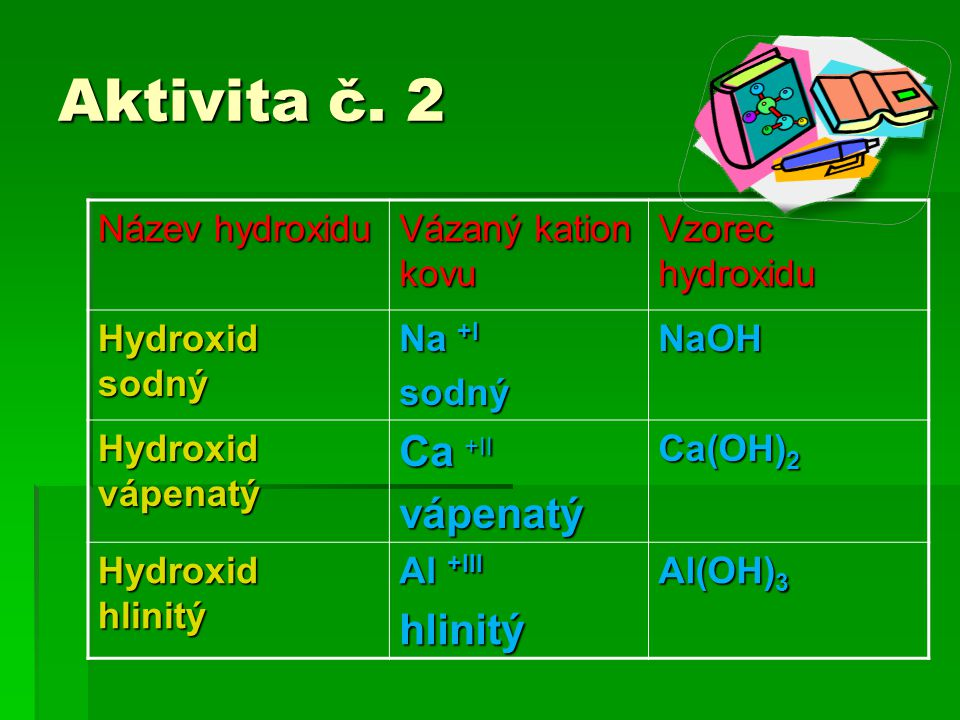 Aktivita č. 2 Název hydroxidu Vázaný kation kovu Vzorec hydroxidu Hydroxid sodný Na +I sodnýNaOH Hydroxid vápenatý Ca +II vápenatý Ca(OH) 2 Hydroxid h