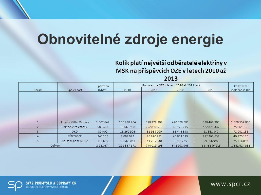 Obnovitelné zdroje energie Kolik platí největší odběratelé elektřiny v MSK na příspěvcích OZE v letech 2010 až 2013 PořadíSpolečnost Spotřeba (MWh) Poplatek na OZE v letech 2010 až 2013 (Kč) Celkem za společnost (Kč) 2010201120122013 1.ArcelorMittal Ostrava1 002 647166 780 264370 979 307420 329 581620 467 9031 578 557 055 2.Třinecké železárny683 35313 668 938252 840 61086 475 245422 879 33775 864 130 3.OKD80 90013 260 90651 933 00085 446 89821 361 34772 002 151 4.VÍTKOVICE343 1657 082 02226 970 95143 861 519212 360 63140 275 123 5.BorsodChem MCHZ111 60918 565 04141 295 3306 788 72569 066 99775 716 094 Celkem2 221 674219 357 171744 019 198642 901 9681 346 136 2151 842 414 553