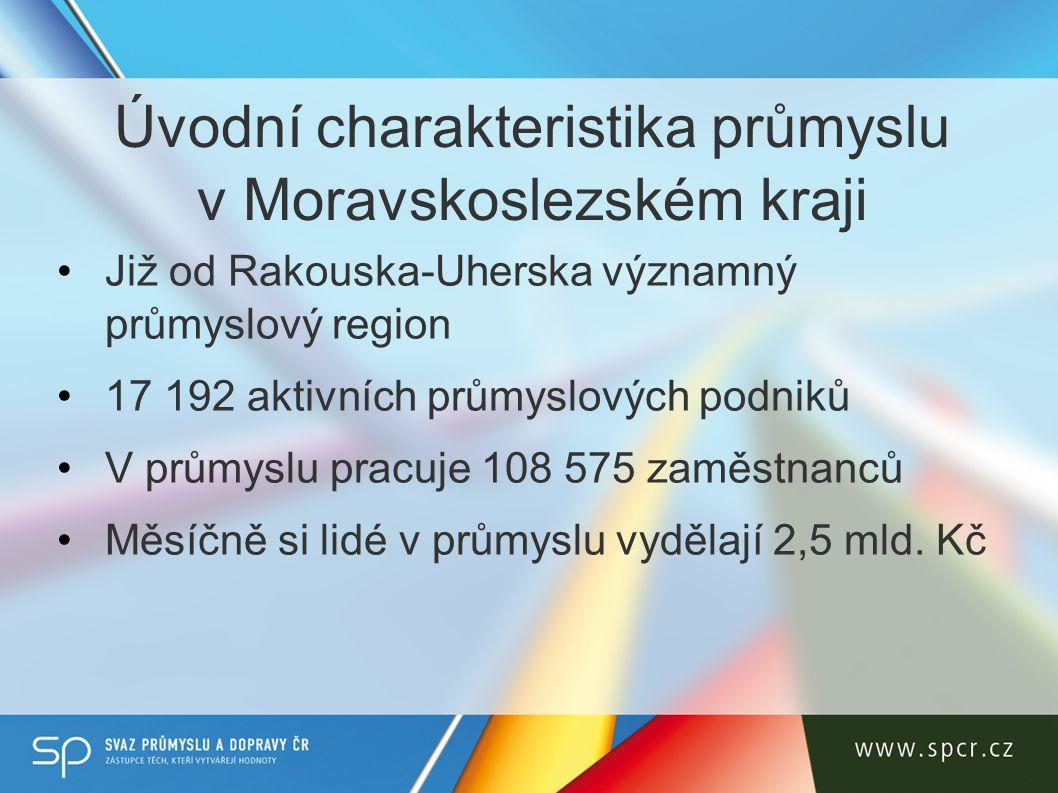 Úvodní charakteristika průmyslu v Moravskoslezském kraji Již od Rakouska-Uherska významný průmyslový region 17 192 aktivních průmyslových podniků V průmyslu pracuje 108 575 zaměstnanců Měsíčně si lidé v průmyslu vydělají 2,5 mld.