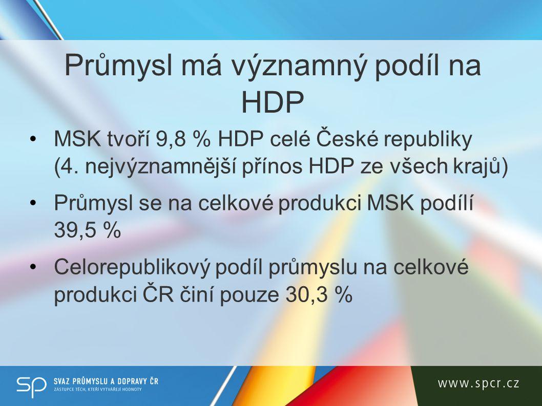 Průmysl má významný podíl na HDP MSK tvoří 9,8 % HDP celé České republiky (4.