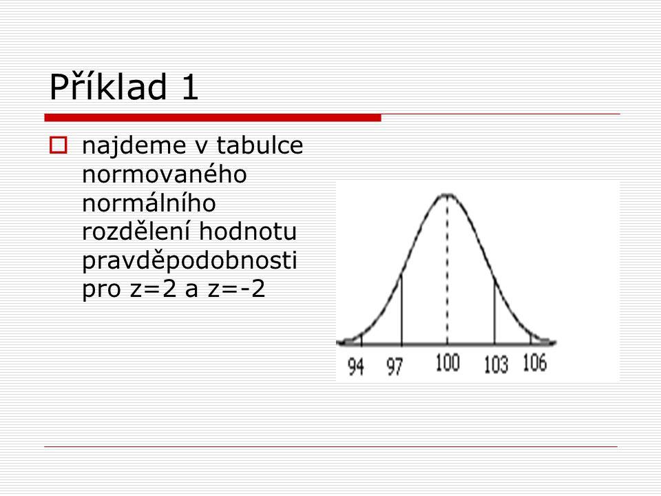 Příklad 1  najdeme v tabulce normovaného normálního rozdělení hodnotu pravděpodobnosti pro z=2 a z=-2