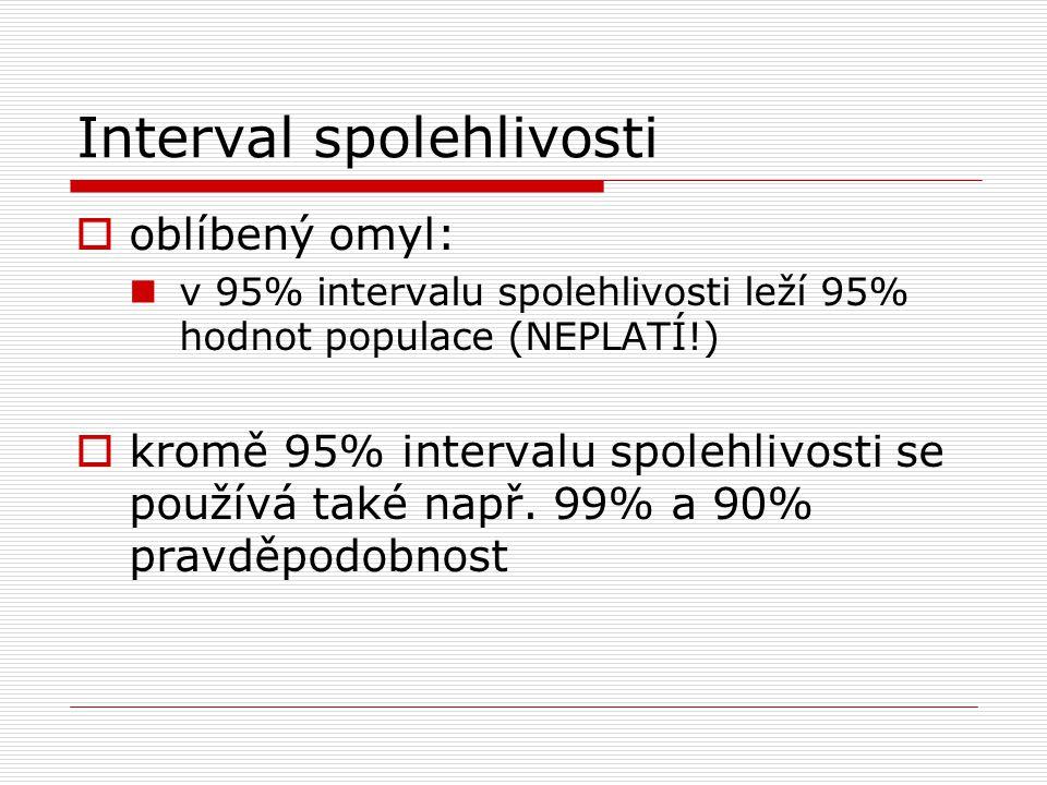 Interval spolehlivosti  oblíbený omyl: v 95% intervalu spolehlivosti leží 95% hodnot populace (NEPLATÍ!)  kromě 95% intervalu spolehlivosti se použí