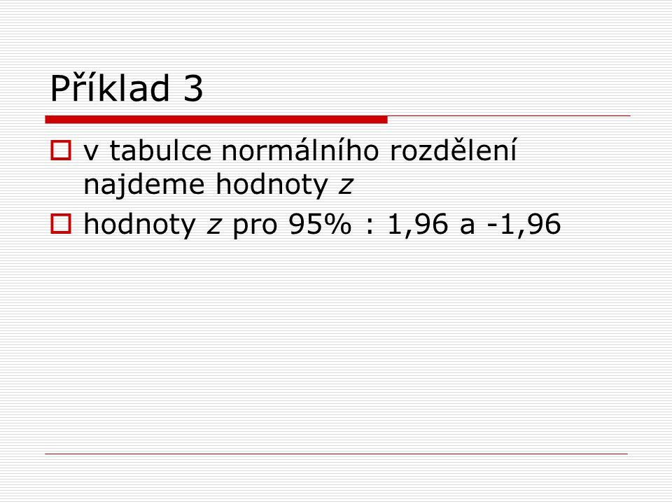  v tabulce normálního rozdělení najdeme hodnoty z  hodnoty z pro 95% : 1,96 a -1,96