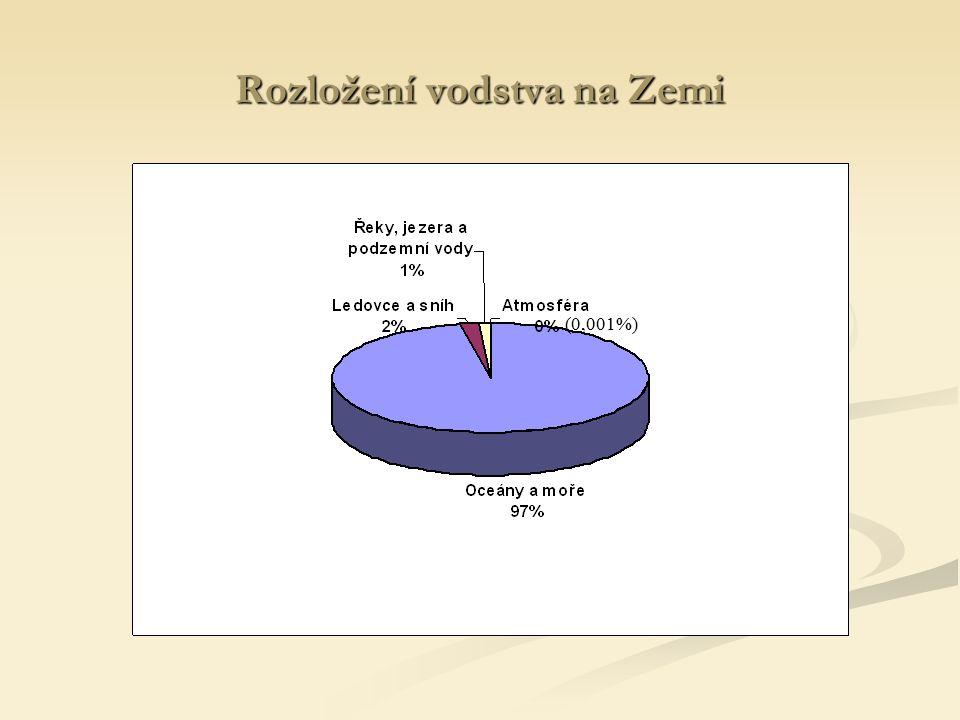 Rozložení vodstva na Zemi (0,001%)
