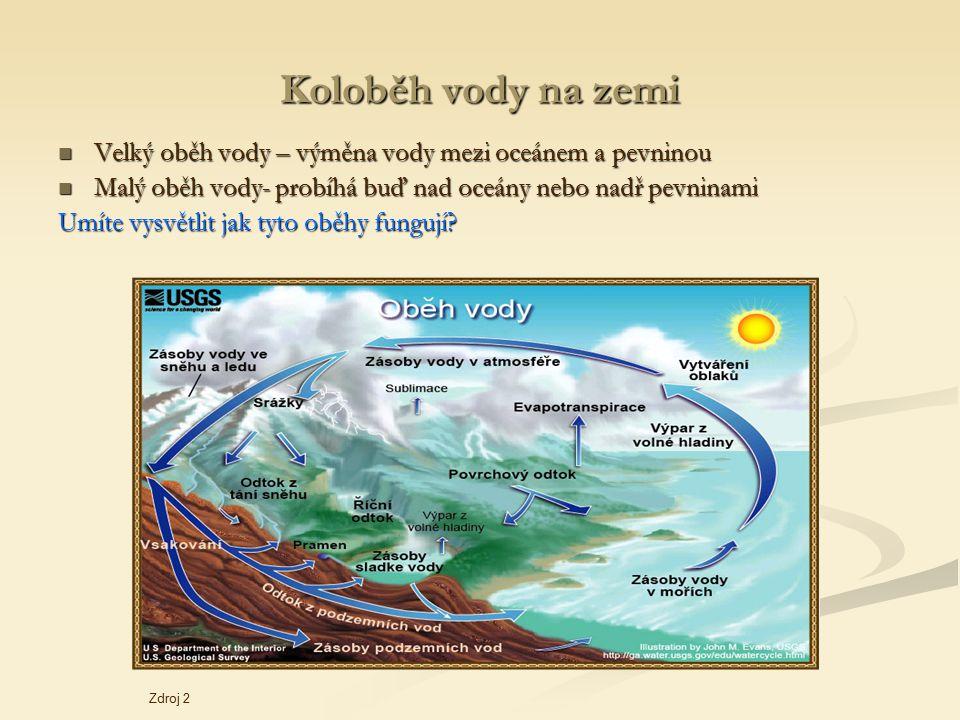 Koloběh vody na zemi Velký oběh vody – výměna vody mezi oceánem a pevninou Velký oběh vody – výměna vody mezi oceánem a pevninou Malý oběh vody- probí
