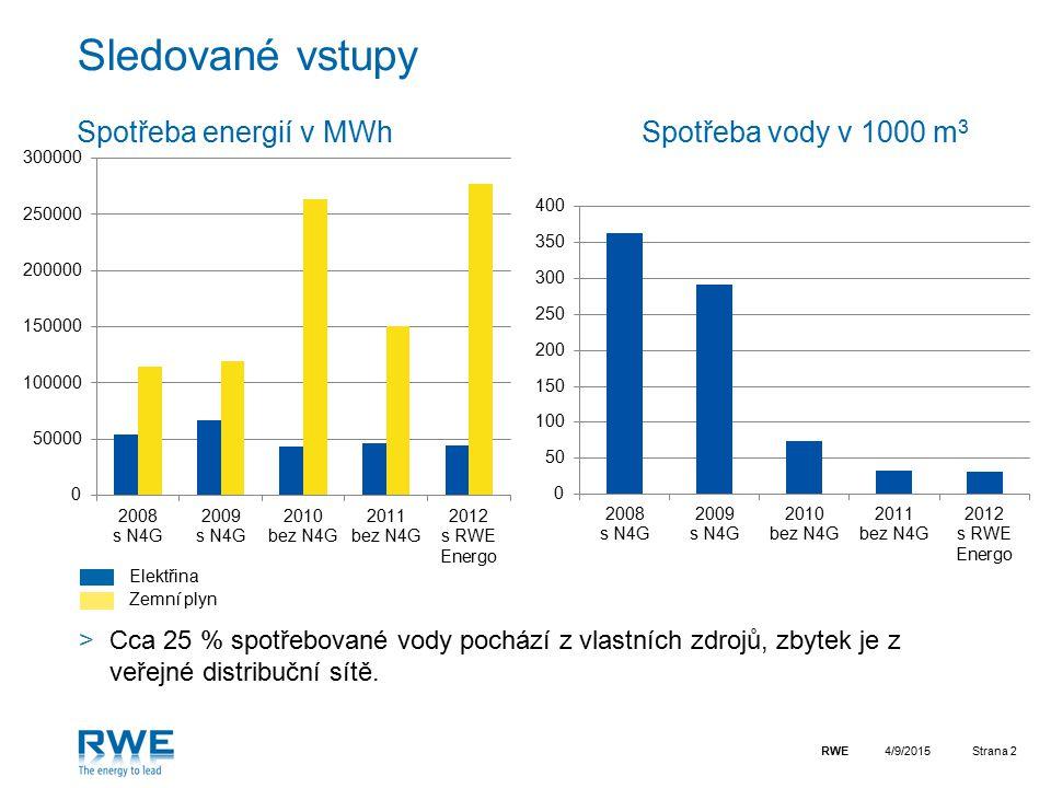 RWEStrana 2 Sledované vstupy Spotřeba energií v MWh Spotřeba vody v 1000 m 3 4/9/2015 Elektřina Zemní plyn >Cca 25 % spotřebované vody pochází z vlast