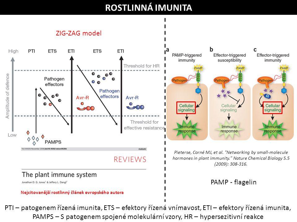 ROSTLINNÁ IMUNITA Nejcitovanější rostlinný článek evropského autora Pieterse, Corné MJ, et al.