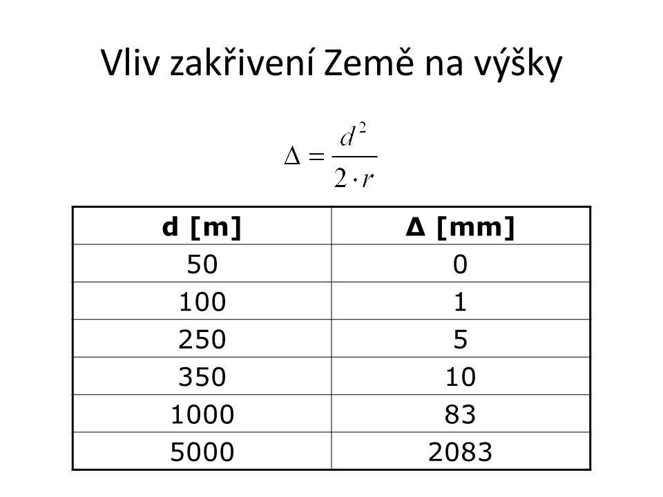 d [m]Δ [mm] 500 1001 2505 35010 100083 50002083