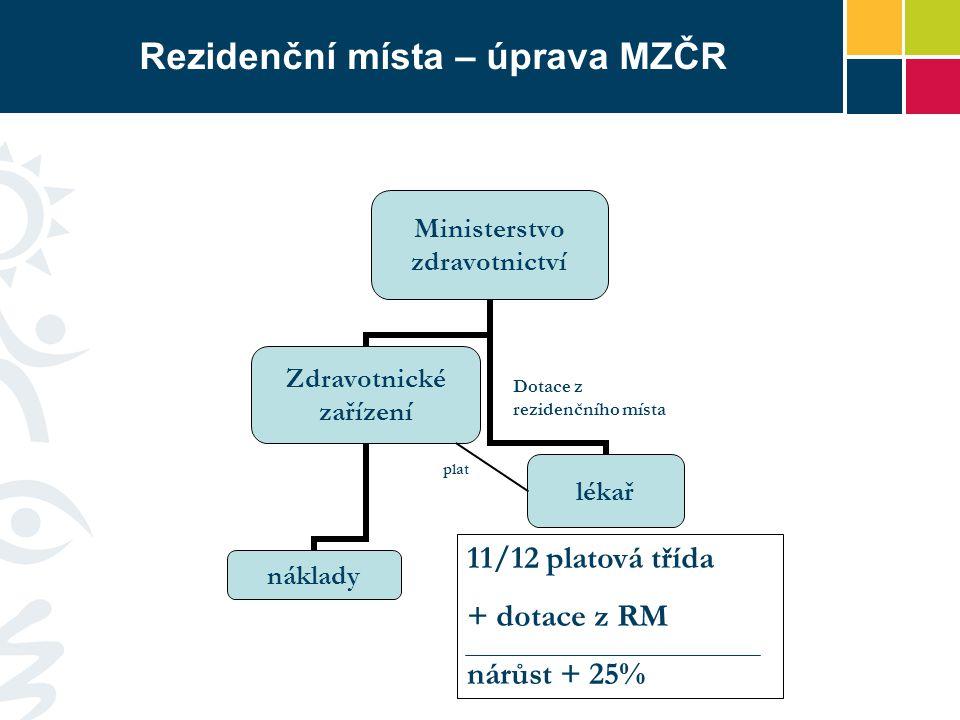 Rezidenční místa – úprava MZČR plat Dotace z rezidenčního místa 11/12 platová třída + dotace z RM nárůst + 25%