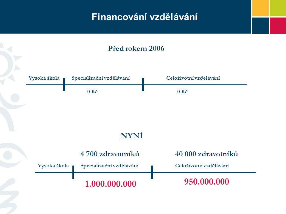 Financování vzdělávání Vysoká škola 1.000.000.000 Specializační vzděláváníCeloživotní vzdělávání 950.000.000 Vysoká škola 0 Kč Specializační vzděláváníCeloživotní vzdělávání 0 Kč Před rokem 2006 NYNÍ 40 000 zdravotníků4 700 zdravotníků
