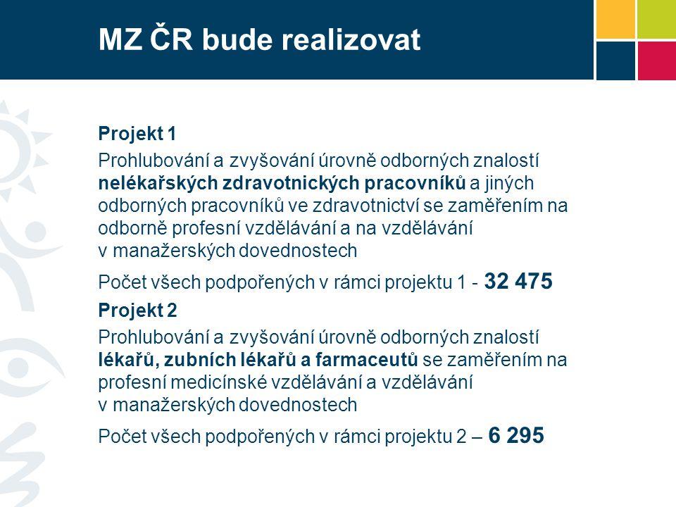 MZ ČR bude realizovat Projekt 1 Prohlubování a zvyšování úrovně odborných znalostí nelékařských zdravotnických pracovníků a jiných odborných pracovníků ve zdravotnictví se zaměřením na odborně profesní vzdělávání a na vzdělávání v manažerských dovednostech Počet všech podpořených v rámci projektu 1 - 32 475 Projekt 2 Prohlubování a zvyšování úrovně odborných znalostí lékařů, zubních lékařů a farmaceutů se zaměřením na profesní medicínské vzdělávání a vzdělávání v manažerských dovednostech Počet všech podpořených v rámci projektu 2 – 6 295