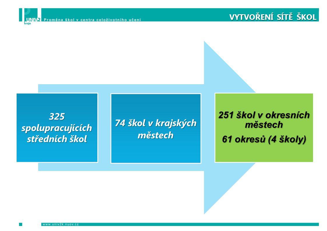 VYTVOŘENÍ SÍTĚ ŠKOL 325 spolupracujících středních škol 74 škol v krajských městech 251 škol v okresních městech 61 okresů (4 školy)