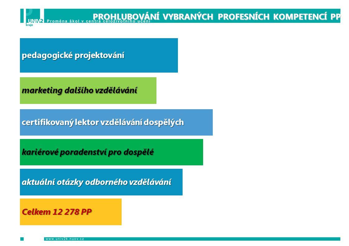 PROHLUBOVÁNÍ VYBRANÝCH PROFESNÍCH KOMPETENCÍ PP pedagogické projektování marketing dalšího vzdělávání certifikovaný lektor vzdělávání dospělých kariérové poradenství pro dospělé aktuální otázky odborného vzdělávání Celkem 12 278 PP