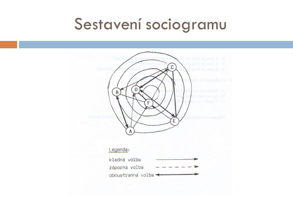 Sestavení sociogramu