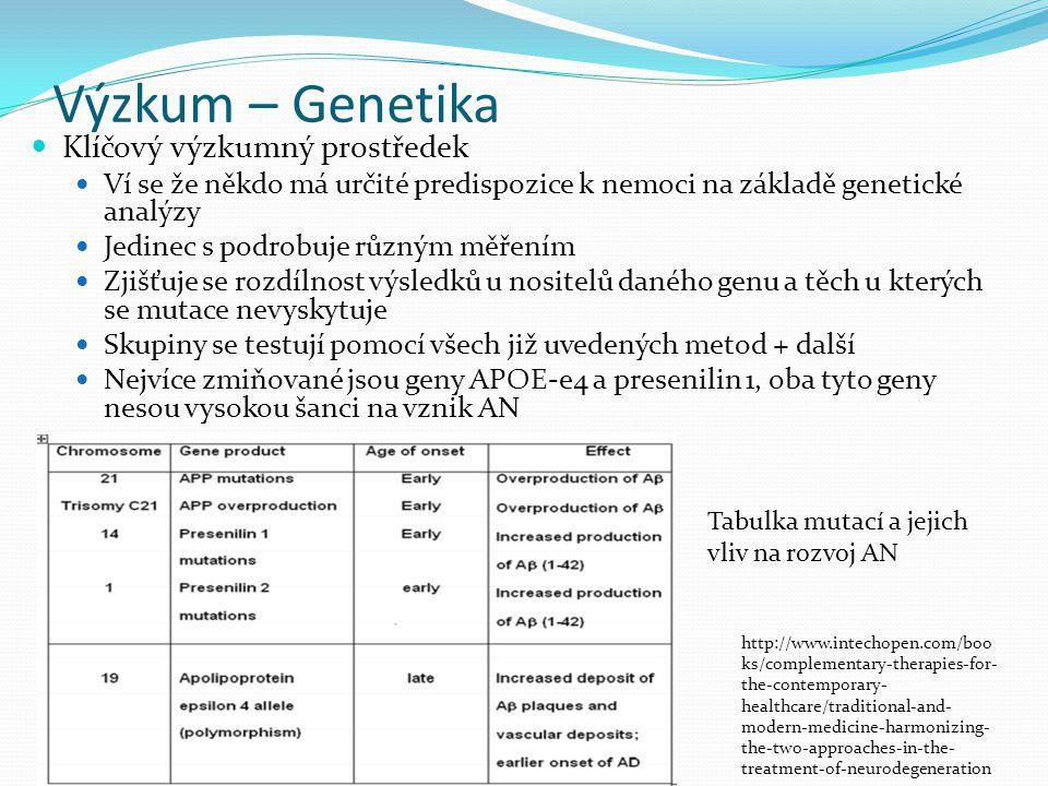 Výzkum – Genetika Klíčový výzkumný prostředek Ví se že někdo má určité predispozice k nemoci na základě genetické analýzy Jedinec s podrobuje různým m