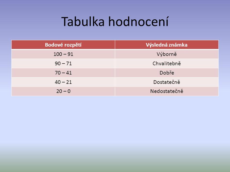 Tabulka hodnocení Bodové rozpětíVýsledná známka 100 – 91Výborně 90 – 71Chvalitebně 70 – 41Dobře 40 – 21Dostatečně 20 – 0Nedostatečně