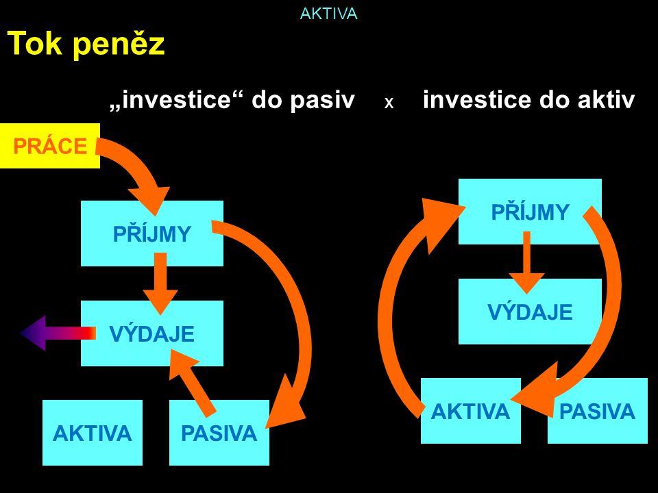 """AKTIVA Tok peněz PŘÍJMY VÝDAJE AKTIVAPASIVA PŘÍJMY VÝDAJE AKTIVAPASIVA PRÁCE x investice do aktiv""""investice do pasiv"""