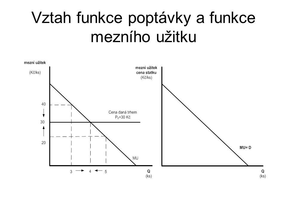 Vztah funkce poptávky a funkce mezního užitku