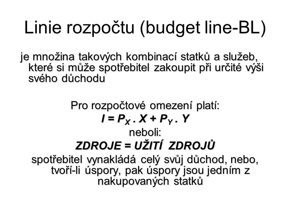 Linie rozpočtu (budget line-BL) je množina takových kombinací statků a služeb, které si může spotřebitel zakoupit při určité výši svého důchodu je mno