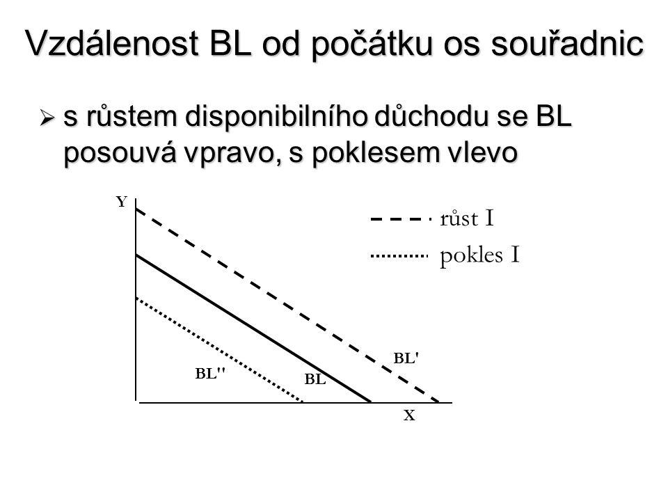 Vzdálenost BL od počátku os souřadnic  s růstem disponibilního důchodu se BL posouvá vpravo, s poklesem vlevo X Y BL BL' BL'' růst I pokles I