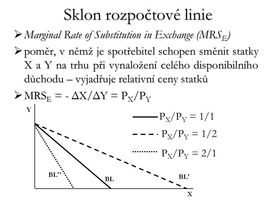 Sklon rozpočtové linie  Marginal Rate of Substitution in Exchange (MRS E )  poměr, v němž je spotřebitel schopen směnit statky X a Y na trhu při vyn