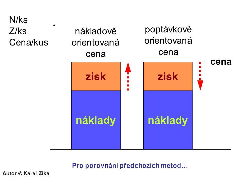 náklady zisk cena N/ks Z/ks Cena/kus náklady zisk nákladově orientovaná cena poptávkově orientovaná cena Pro porovnání předchozích metod… Autor © Kare