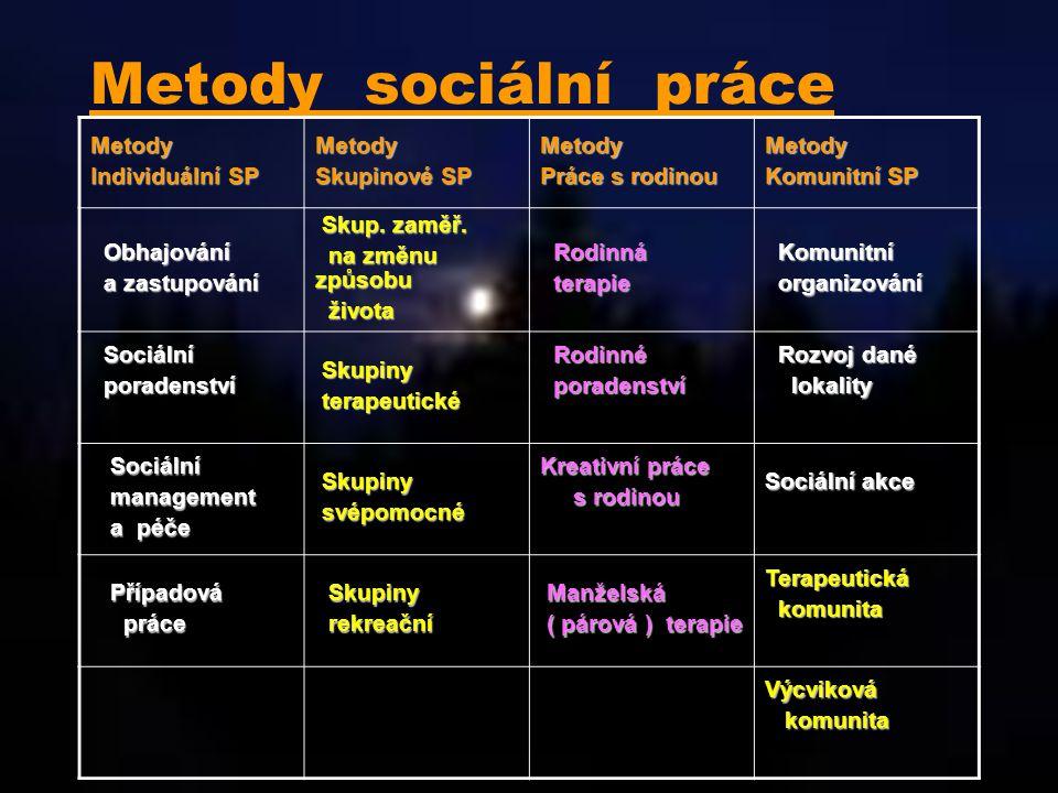 Metody sociální práceMetody Individuální SP Metody Skupinové SP Metody Práce s rodinou Metody Komunitní SP Obhajování Obhajování a zastupování a zastu
