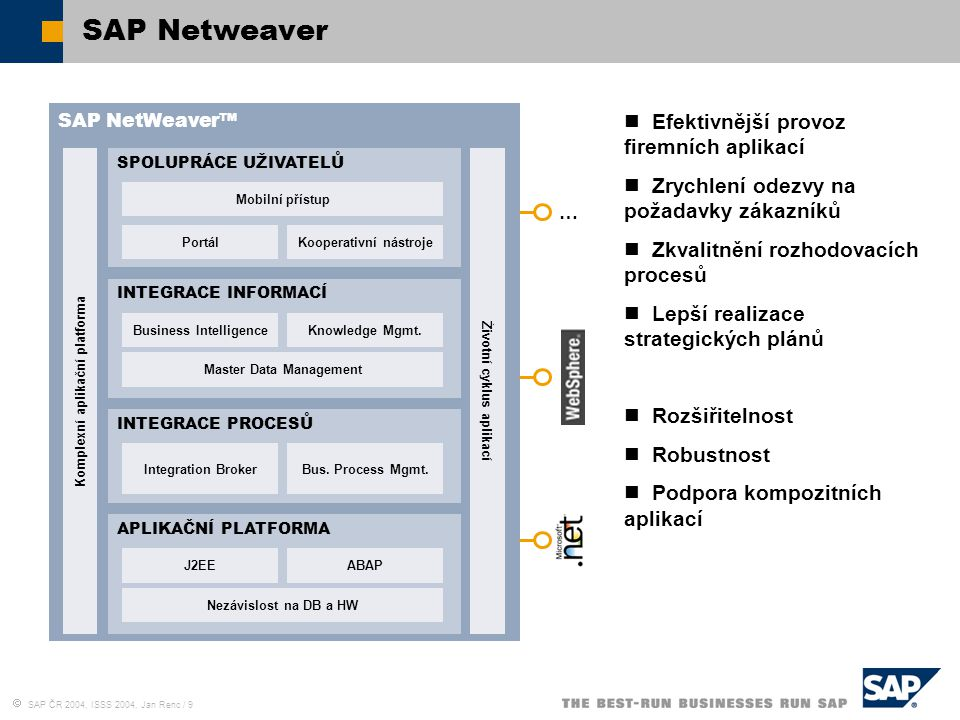 SAP ČR 2004, ISSS 2004, Jan Renc / 9 SAP Netweaver SAP NetWeaver™ Komplexní aplikační platforma SPOLUPRÁCE UŽIVATELŮ Mobilní přístup PortálKooperati