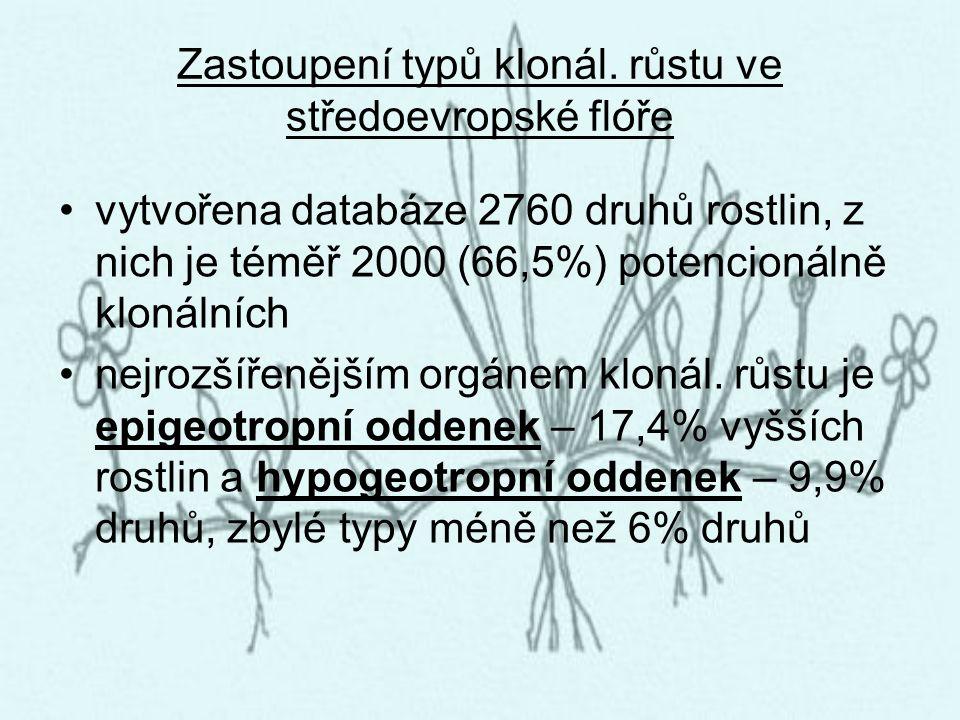 Zastoupení typů klonál. růstu ve středoevropské flóře vytvořena databáze 2760 druhů rostlin, z nich je téměř 2000 (66,5%) potencionálně klonálních nej
