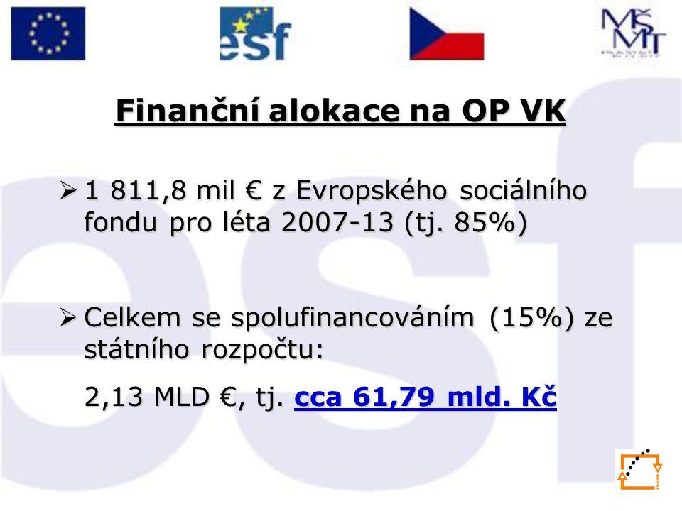 Finanční alokace na OP VK  1 811,8 mil € z Evropského sociálního fondu pro léta 2007-13 (tj. 85%)  Celkem se spolufinancováním (15%) ze státního roz
