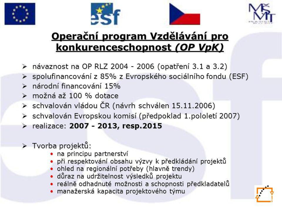 Operační program Vzdělávání pro konkurenceschopnost (OP VpK)  návaznost na OP RLZ 2004 - 2006 (opatření 3.1 a 3.2)  spolufinancování z 85% z Evropského sociálního fondu (ESF)  národní financování 15%  možná až 100 % dotace  schvalován vládou ČR (návrh schválen 15.11.2006)  schvalován Evropskou komisí (předpoklad 1.pololetí 2007)  realizace: 2007 - 2013, resp.2015  Tvorba projektů: na principu partnerstvína principu partnerství při respektování obsahu výzvy k předkládání projektůpři respektování obsahu výzvy k předkládání projektů ohled na regionální potřeby (hlavně trendy)ohled na regionální potřeby (hlavně trendy) důraz na udržitelnost výsledků projektudůraz na udržitelnost výsledků projektu reálně odhadnuté možnosti a schopnosti předkladatelůreálně odhadnuté možnosti a schopnosti předkladatelů manažerská kapacita projektového týmumanažerská kapacita projektového týmu