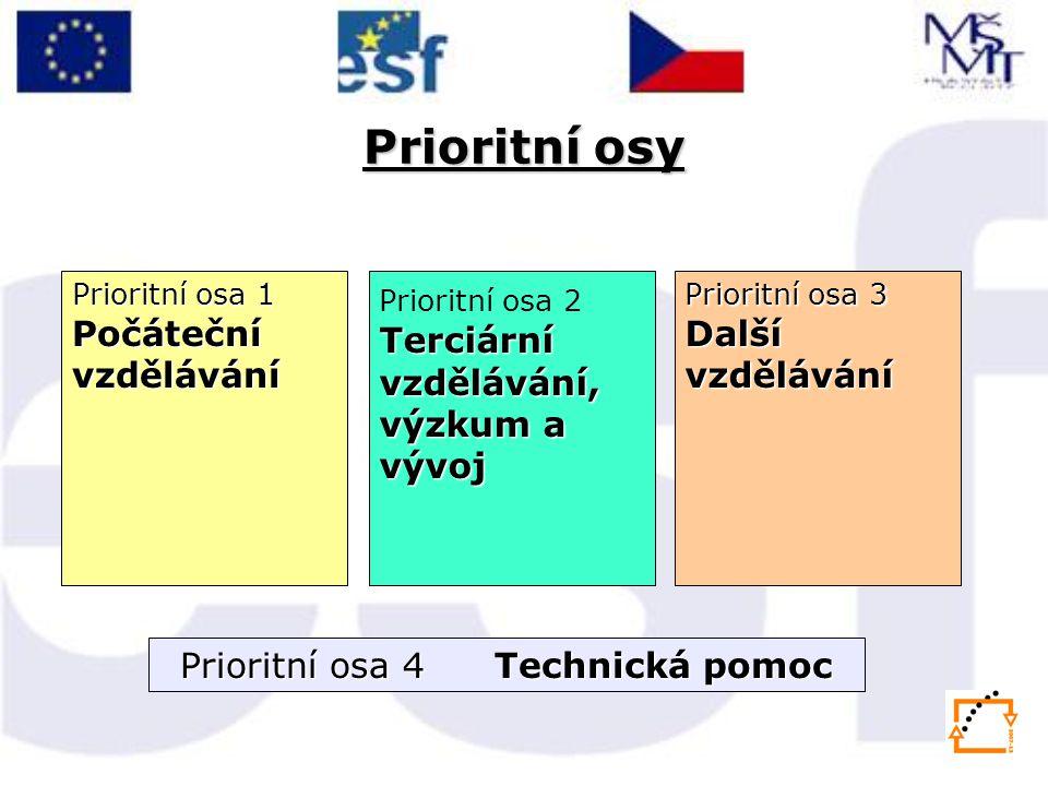 Prioritní osy Prioritní osa 1 Počáteční vzdělávání Terciární vzdělávání, výzkum a vývoj Prioritní osa 2 Terciární vzdělávání, výzkum a vývoj Prioritní osa 3 Další vzdělávání Prioritní osa 4 Technická pomoc