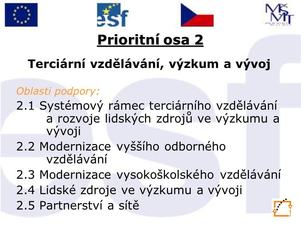 Prioritní osa 2 Terciární vzdělávání, výzkum a vývoj Oblasti podpory: 2.1 Systémový rámec terciárního vzdělávání a rozvoje lidských zdrojů ve výzkumu a vývoji 2.2 Modernizace vyššího odborného vzdělávání 2.3 Modernizace vysokoškolského vzdělávání 2.4 Lidské zdroje ve výzkumu a vývoji 2.5 Partnerství a sítě
