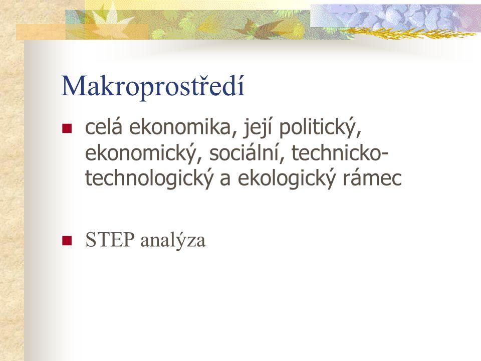 Makroprostředí celá ekonomika, její politický, ekonomický, sociální, technicko- technologický a ekologický rámec STEP analýza