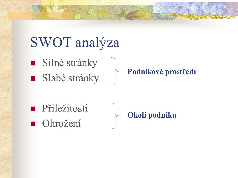 SWOT analýza Silné stránky Slabé stránky Příležitosti Ohrožení Podnikové prostředí Okolí podniku