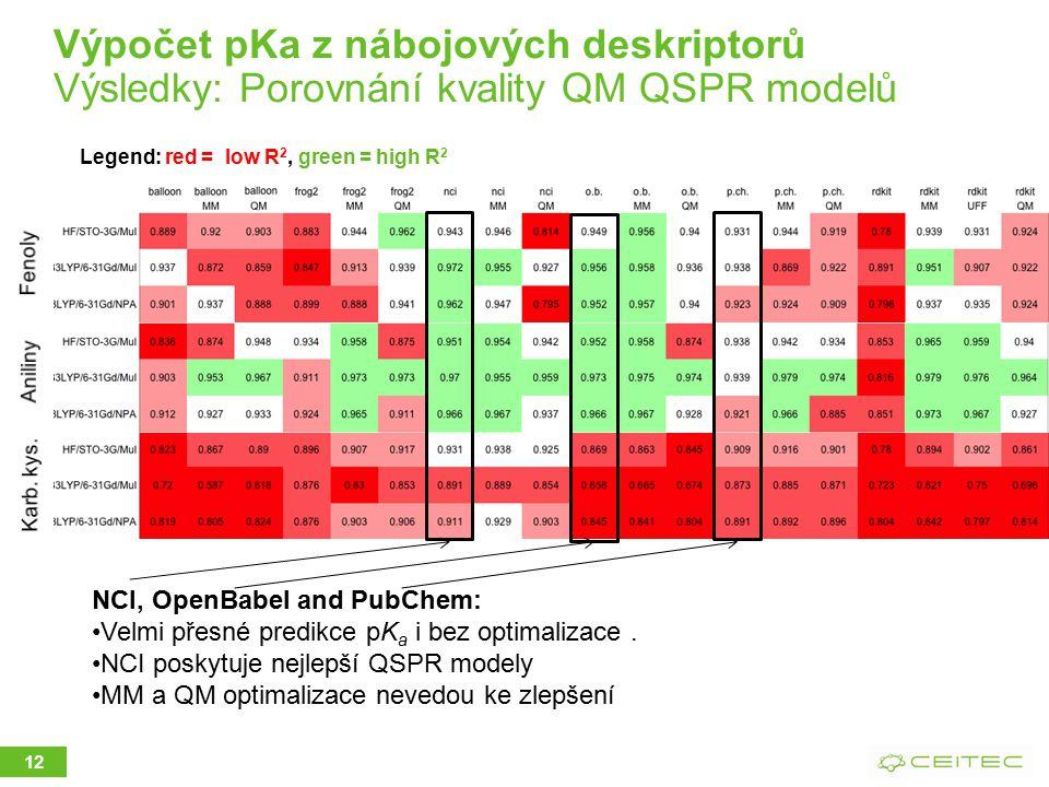 12 Legend: red = low R 2, green = high R 2 NCI, OpenBabel and PubChem: Velmi přesné predikce pK a i bez optimalizace.