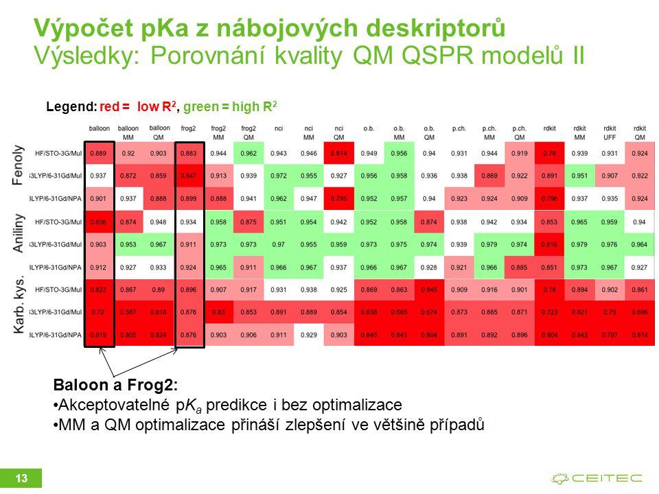13 Legend: red = low R 2, green = high R 2 Baloon a Frog2: Akceptovatelné pK a predikce i bez optimalizace MM a QM optimalizace přináší zlepšení ve většině případů Výpočet pKa z nábojových deskriptorů Výsledky: Porovnání kvality QM QSPR modelů II